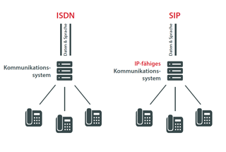 All-IP - nachrüsten oder tauschen?