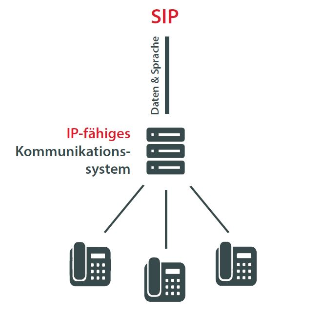 IP-fähiges Kommunikationssystem