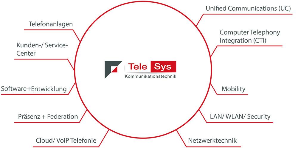 Telefonie & Software