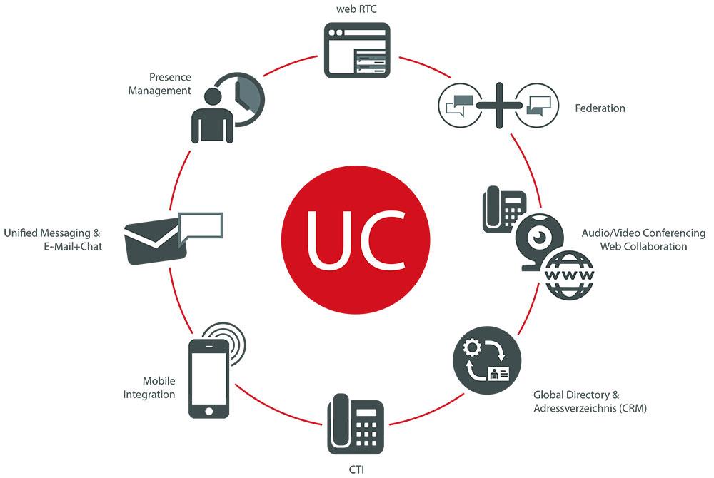 Unified Communiations Möglichkeiten