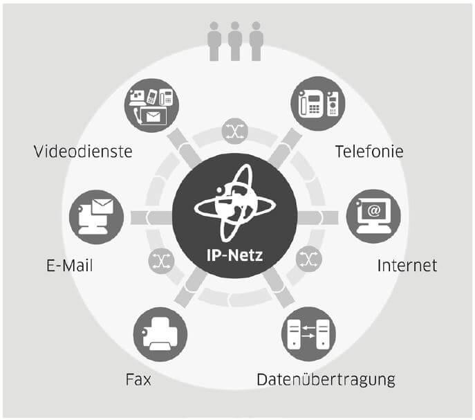 Übersicht IP-Netz